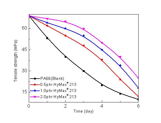 PA聚酰胺(尼龙)用抗水解解决方案